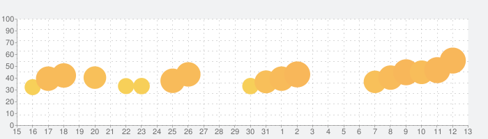 Match Tile 3Dの話題指数グラフ(6月13日(日))