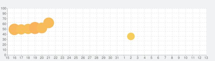 Bridal Rush!の話題指数グラフ(6月13日(日))