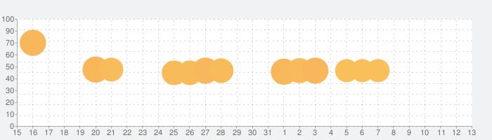 マッスルラッシュ (Muscle Rush) - ランニングゲームの話題指数グラフ(6月13日(日))