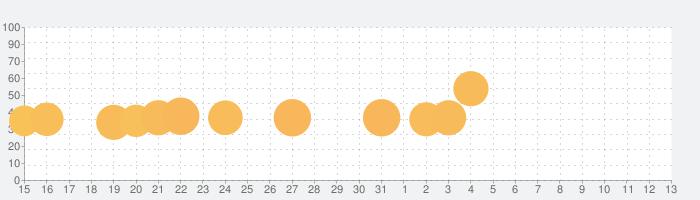 沖ドキ!2-30の話題指数グラフ(4月13日(火))