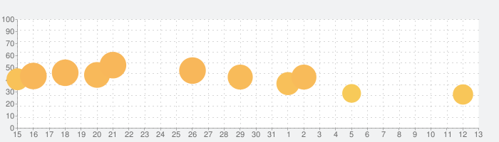 Vlinder Gacha - ファッション 着せ替えゲームの話題指数グラフ(6月13日(日))