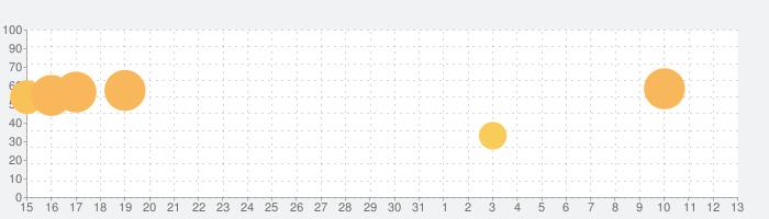 Pencil Rush 3Dの話題指数グラフ(4月13日(火))