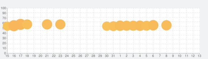 大反響!消しゴム落とし 【暇つぶし 無料 人気ゲーム】の話題指数グラフ(8月13日(木))