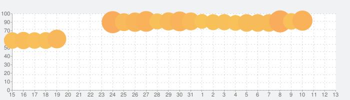 ブロックスケープ (Blockscapes)の話題指数グラフ(6月13日(日))