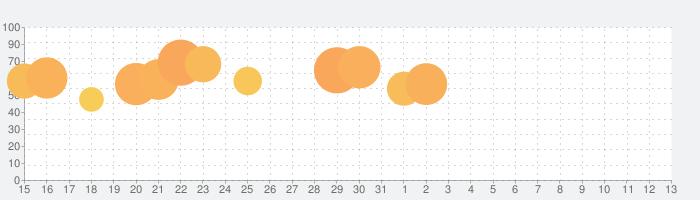 Dice Pushの話題指数グラフ(6月13日(日))