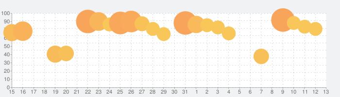 ソードアート・オンライン アリシゼーション・ブレイディングの話題指数グラフ(8月13日(木))