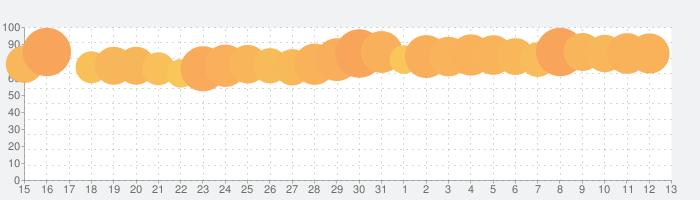 マンガMee-人気の少女漫画が読めるマンガアプリの話題指数グラフ(8月13日(木))