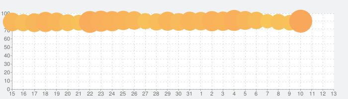 アイビスペイントXの話題指数グラフ(8月13日(木))