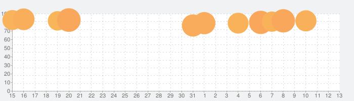 ボイスレコーダープロの話題指数グラフ(8月13日(木))
