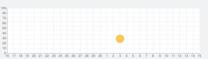 Sand Ballsの話題指数グラフ(7月15日(水))