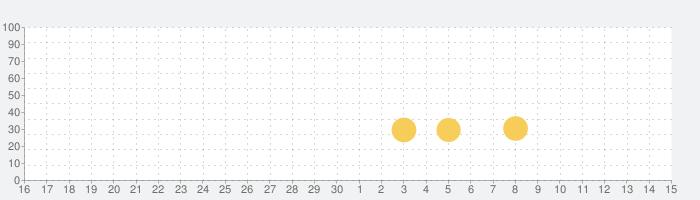 グルーヴコースター 2 オリジナルスタイルの話題指数グラフ(7月15日(水))