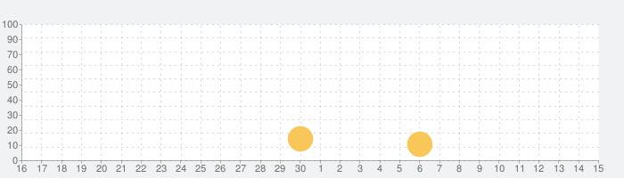 真・三國無双8の話題指数グラフ(5月15日(土))