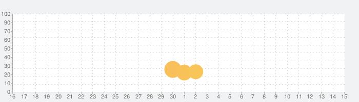 PhotoMap PRO ギャラリーの話題指数グラフ(7月15日(水))