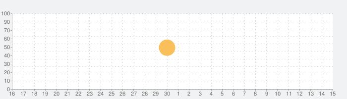 コバトンカレンダーの話題指数グラフ(5月15日(土))