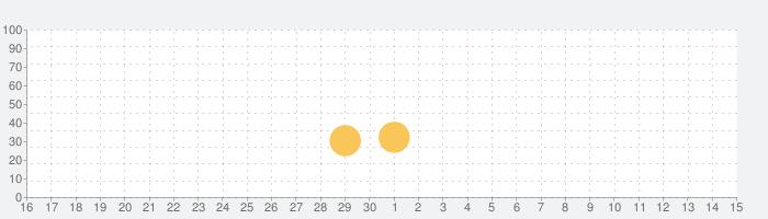rekyの話題指数グラフ(7月15日(水))