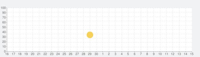 ココニアッタ!の話題指数グラフ(5月15日(土))