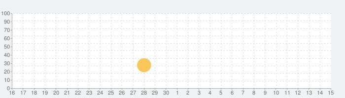 アート・オブ・ウォー 3: グローバル・コンフリクト - リアルタイムの軍事戦略の話題指数グラフ(5月15日(土))