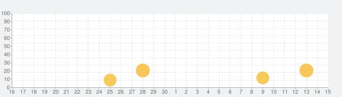 Ule:語学学習の話題指数グラフ(5月15日(土))