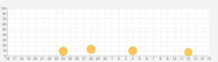 Shadowgun War Games Mobile FPSの話題指数グラフ(7月15日(水))