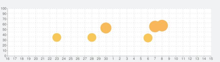 Craftsman: Building Craftの話題指数グラフ(5月15日(土))