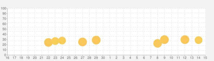 競技かるた ONLINEの話題指数グラフ(5月15日(土))