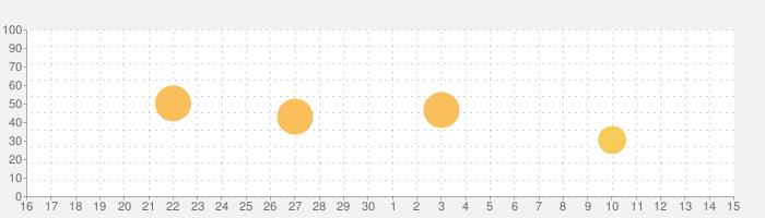 Tuval - のストーリーテンプレートいんすたぐらむ用の話題指数グラフ(5月15日(土))