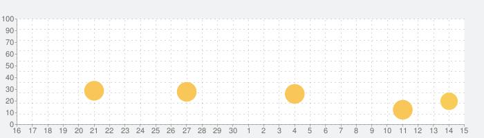 Dentist Blingの話題指数グラフ(7月15日(水))