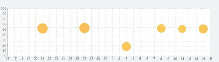 世界の霧の話題指数グラフ(7月15日(水))