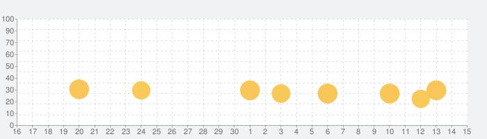 Overdrive Cityの話題指数グラフ(7月15日(水))
