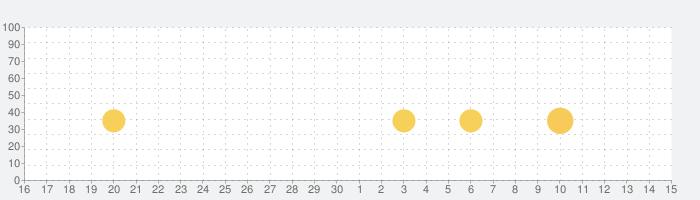 スペースシューター: レトロ シューティングゲームの話題指数グラフ(7月15日(水))