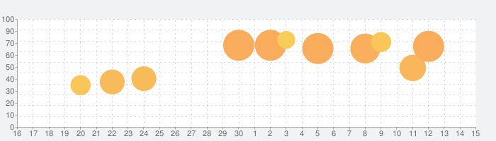バスケクラブ物語の話題指数グラフ(7月15日(水))
