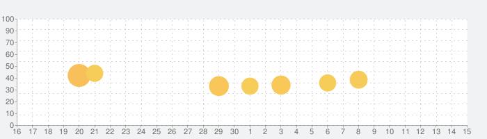 Hair Challengeの話題指数グラフ(5月15日(土))