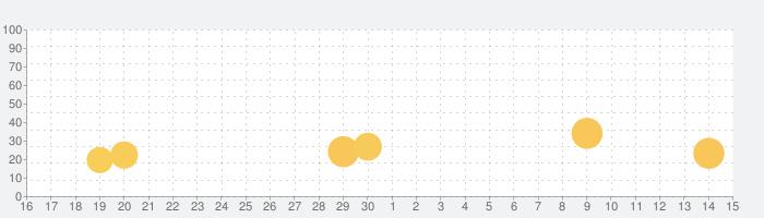 グウェント ウィッチャーカードゲームの話題指数グラフ(7月15日(水))