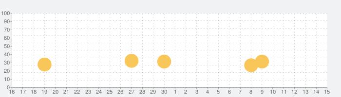 Fliponの話題指数グラフ(5月15日(土))