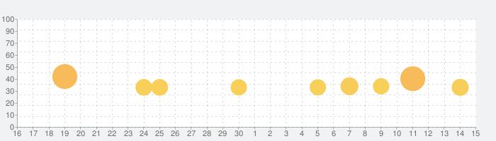 クレイジーなキック!(Crazy Kick!)の話題指数グラフ(7月15日(水))