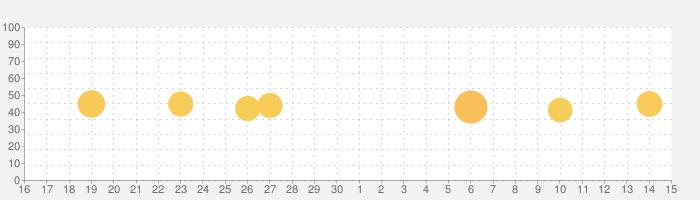 Behance – クリエイティブポートフォリオの話題指数グラフ(5月15日(土))