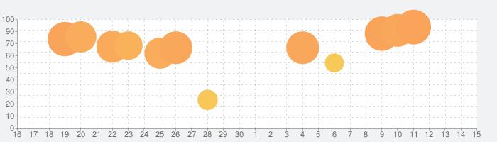 ローン計算 iLoan Calcの話題指数グラフ(7月15日(水))
