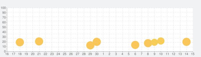 おしりたんていの話題指数グラフ(7月15日(水))