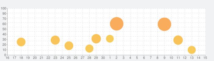 英検®1級 でた単の話題指数グラフ(7月15日(水))