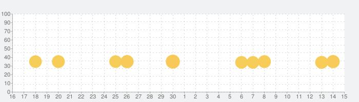爆走ドリフターズの話題指数グラフ(7月15日(水))