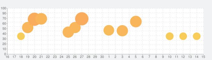 最強の脳トレの話題指数グラフ(7月15日(水))