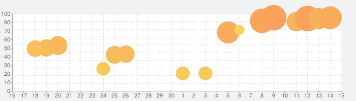 Paper Foldの話題指数グラフ(5月15日(土))