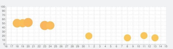 Join Blob Clash 3Dの話題指数グラフ(5月15日(土))