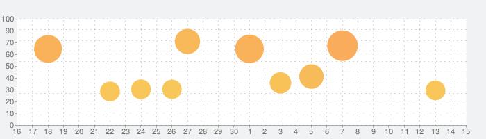 Kingdom Rush Originsの話題指数グラフ(7月15日(水))