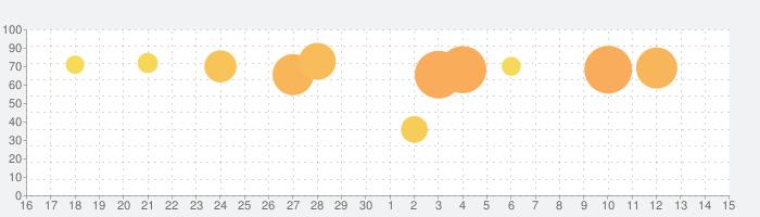 マッチングトン·マンションの話題指数グラフ(7月15日(水))
