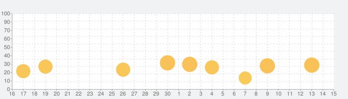 ヨガ:ポーズとクラスの話題指数グラフ(5月15日(土))