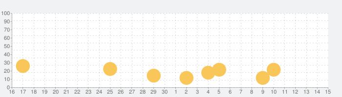 Flip Rush!の話題指数グラフ(7月15日(水))
