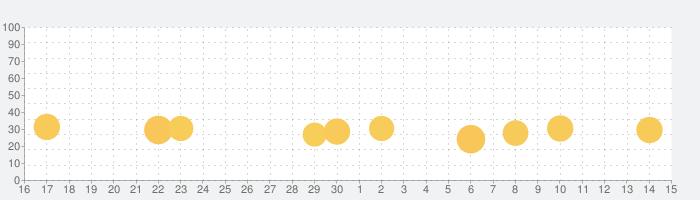 ねずみタイマーの話題指数グラフ(7月15日(水))