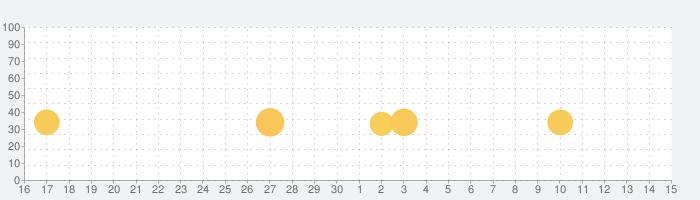 METAL SLUG Xの話題指数グラフ(7月15日(水))