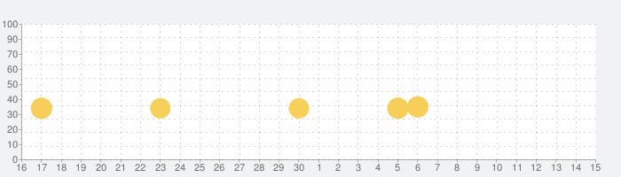 脱出ゲーム Villa Maldivesの話題指数グラフ(7月15日(水))